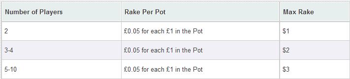 william-hill-poker-rake-per-pot